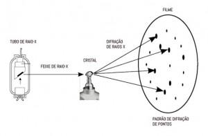 Espectografia de Raio-x