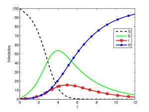Projeções matematicas