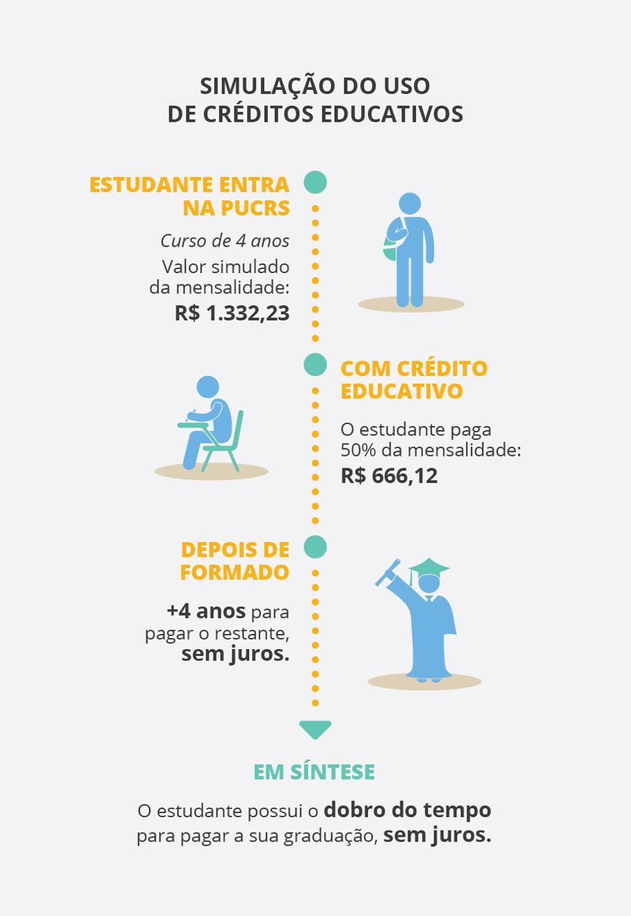 Infográfico Créditos Educativos
