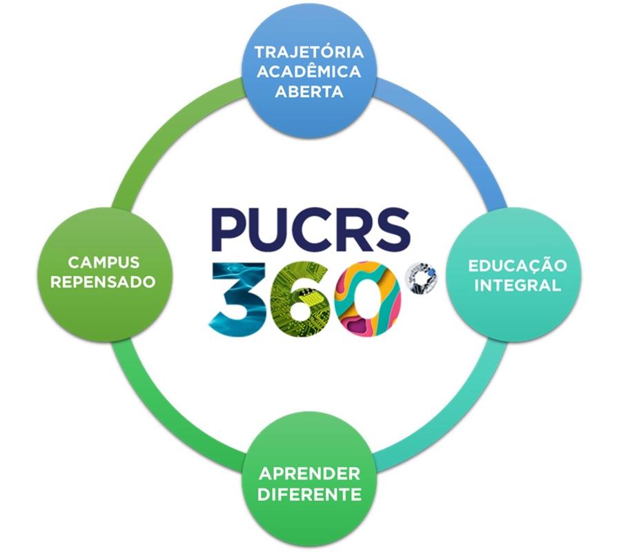 Pucrs 360º, vestibular, aprender diferente, campus repensado, educação integral, trajetória acadêmica aberta, transformação