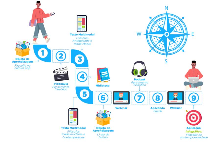 gráfico com ilustração de disciplinas online na graduação