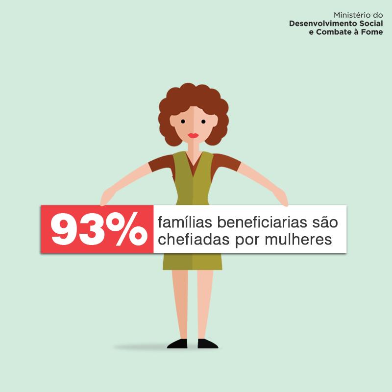 Famílias de baixa renda lideradas por mulheres vivem melhor - Pesquisadora da PUCRS desenvolve indicador que compara índices de bem-estar