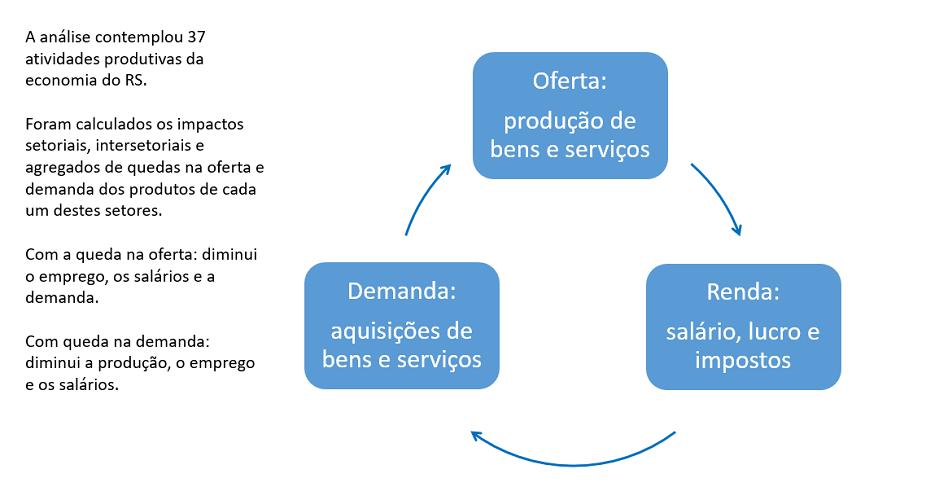 Síntese do estudo sobre atividade econômica do RS feito pelo professor Adelar Fochezatto