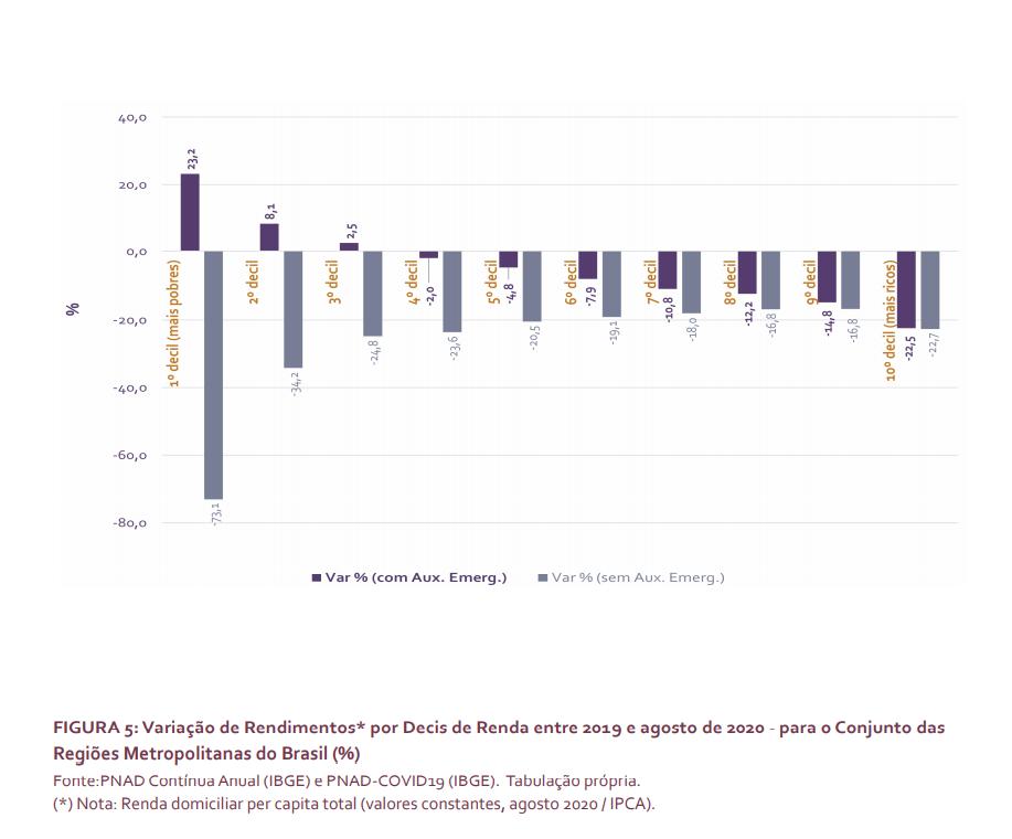 Gráfico do Boletim - Descigualdade nas metrópoles, onde constam as informações completas da pesquisa sobre auxílios emergenciais, mostrando variações de rendimento