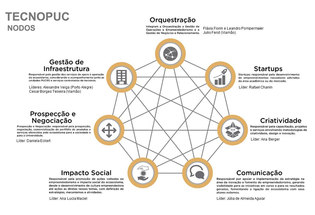 Rede de nodos do Tecnopuc