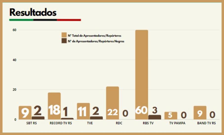 Repórteres e apresentadores negros são menos de 6% no telejornalismo gaúcho - Pesquisa realizada pelo jornalista Gabriel Bandeira levantou dados dos sete principais veículos do Rio Grande do Sul